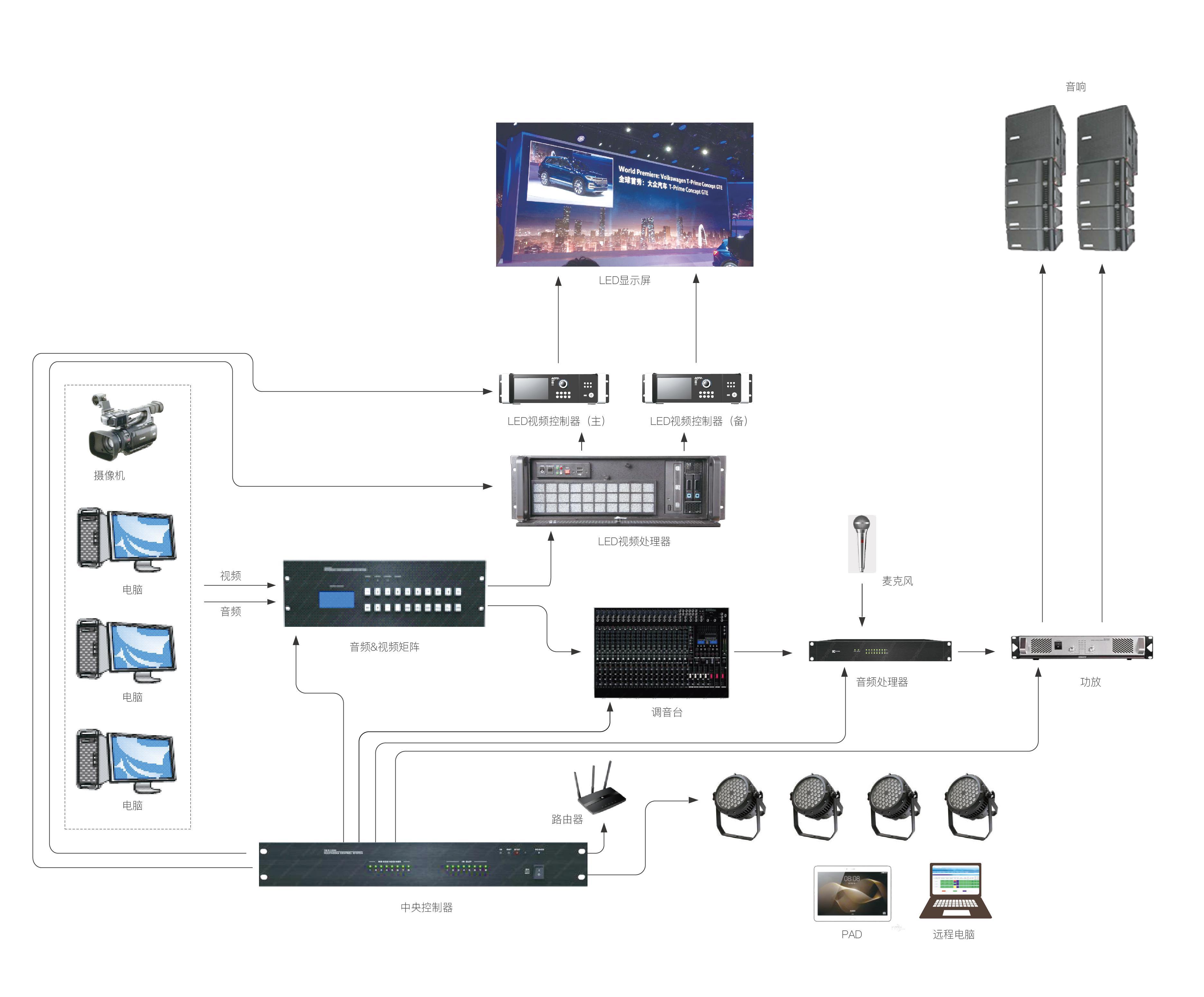 德润赛尔舞台租赁LED显示屏解决方案示意图,舞台租赁LED显示屏解决方案示意图,租赁LED显示屏解决方案示意图